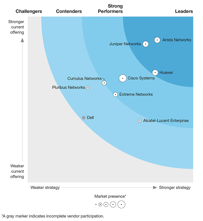 Juniper Named by Gartner as a Leader in the Magic Quadrant