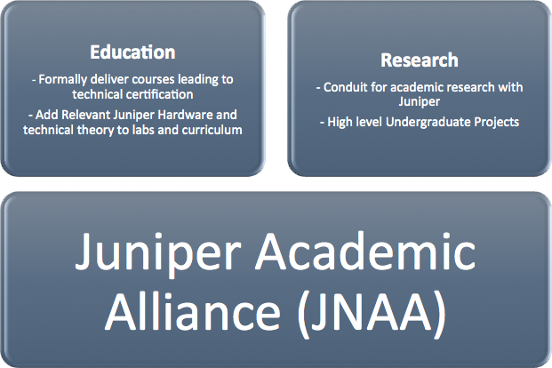 Juniper Networks Academic Alliance (JNAA)