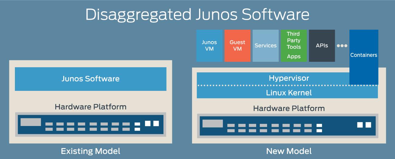 Differenzierung des Netzwerks für Rechenzentrumsinnovation – Juniper ...