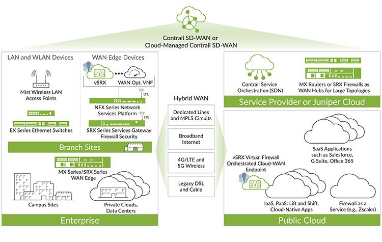 SD-WAN Solution | Juniper Networks
