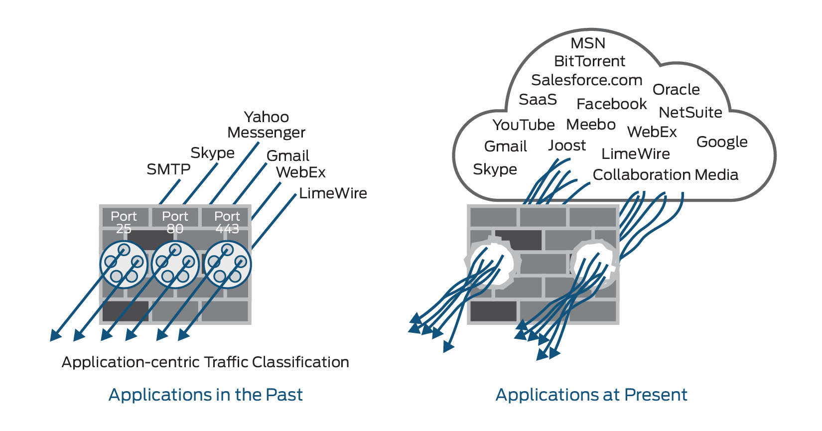 What is Application Visibility and Control? | Juniper Networks