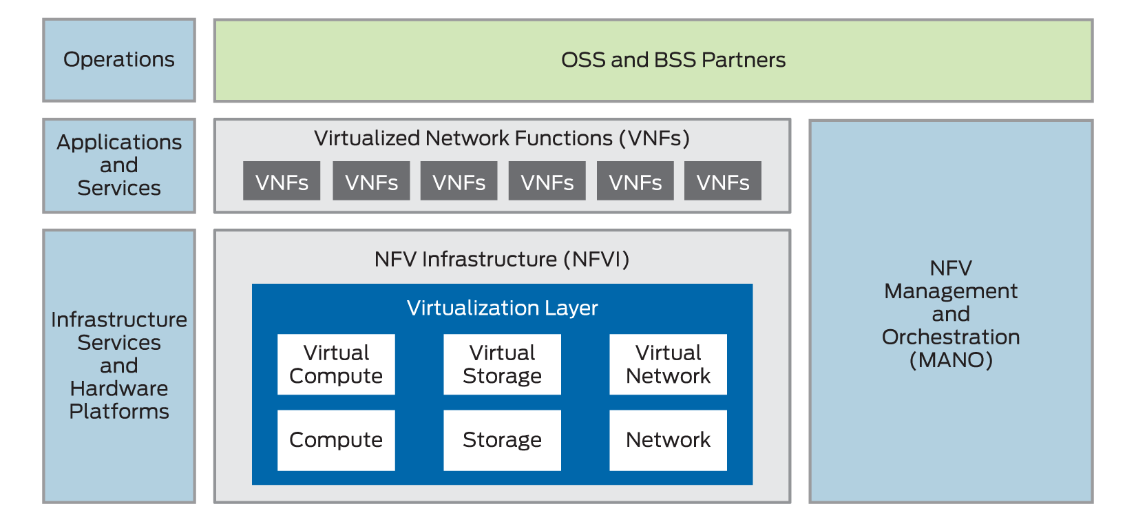 What is Network Functions Virtualization? - Juniper Networks