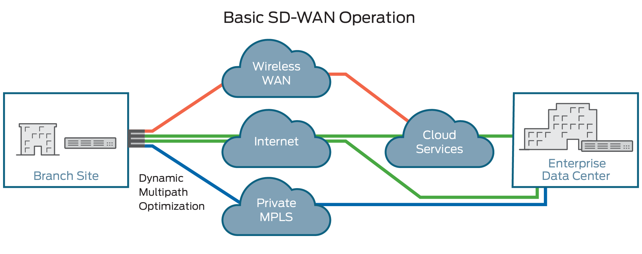 What Is An Sd Wan Software Defined Wide Area Network