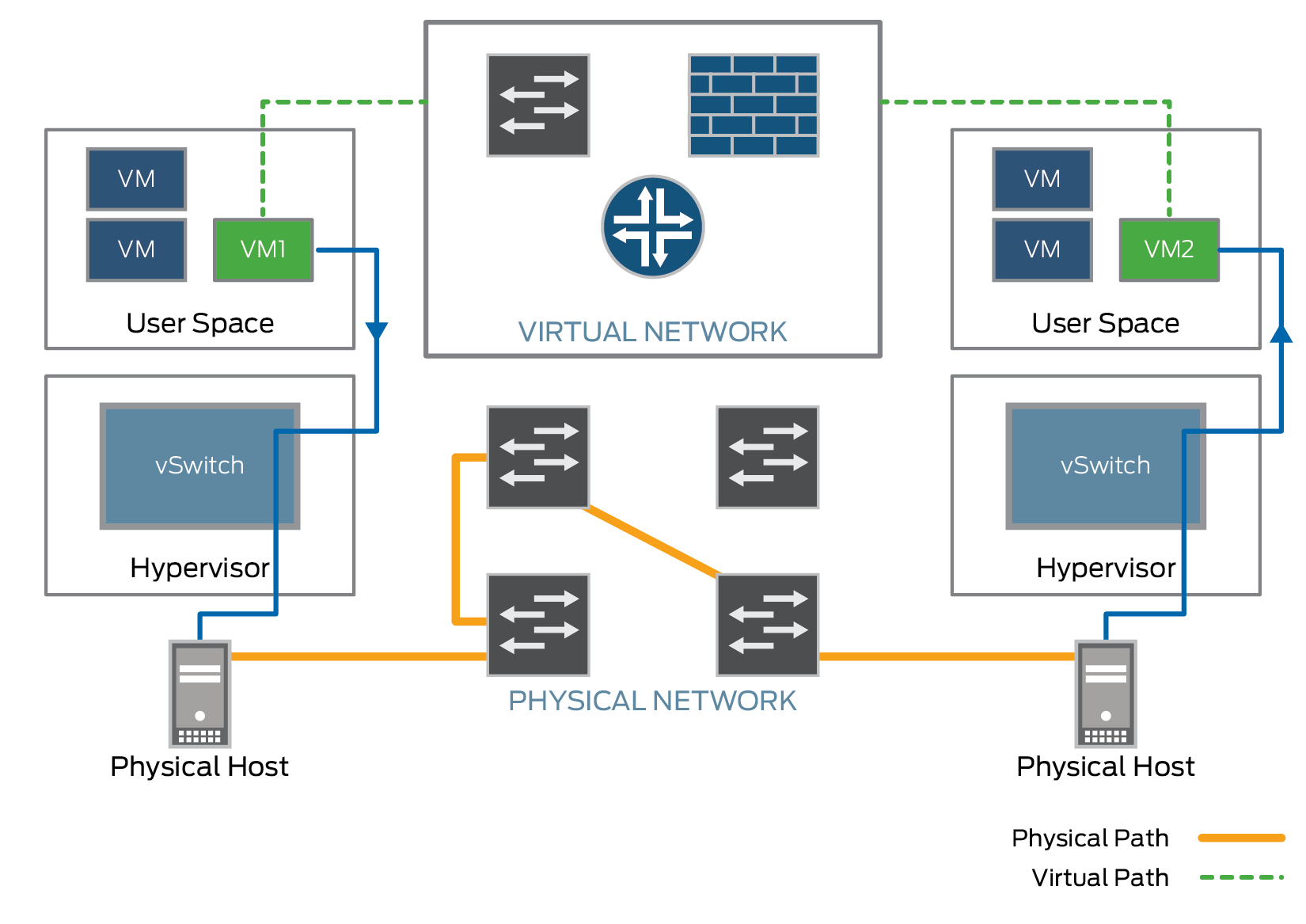What is VXLAN in Virtualized Data Center Networks? - Juniper Networks