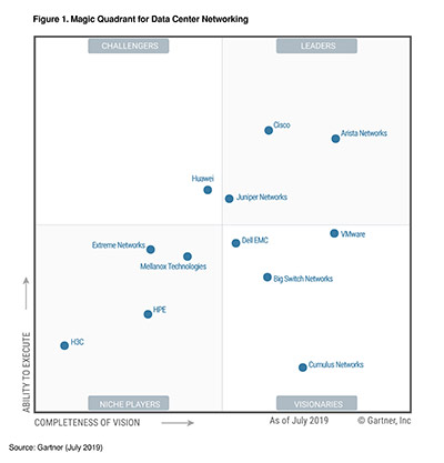 2019 Gartner Magic Quadrant
