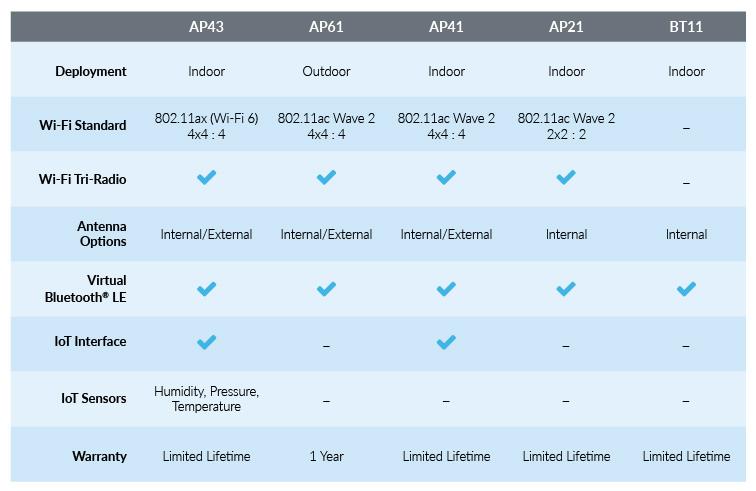 Mist Wireless LAN | Juniper Networks
