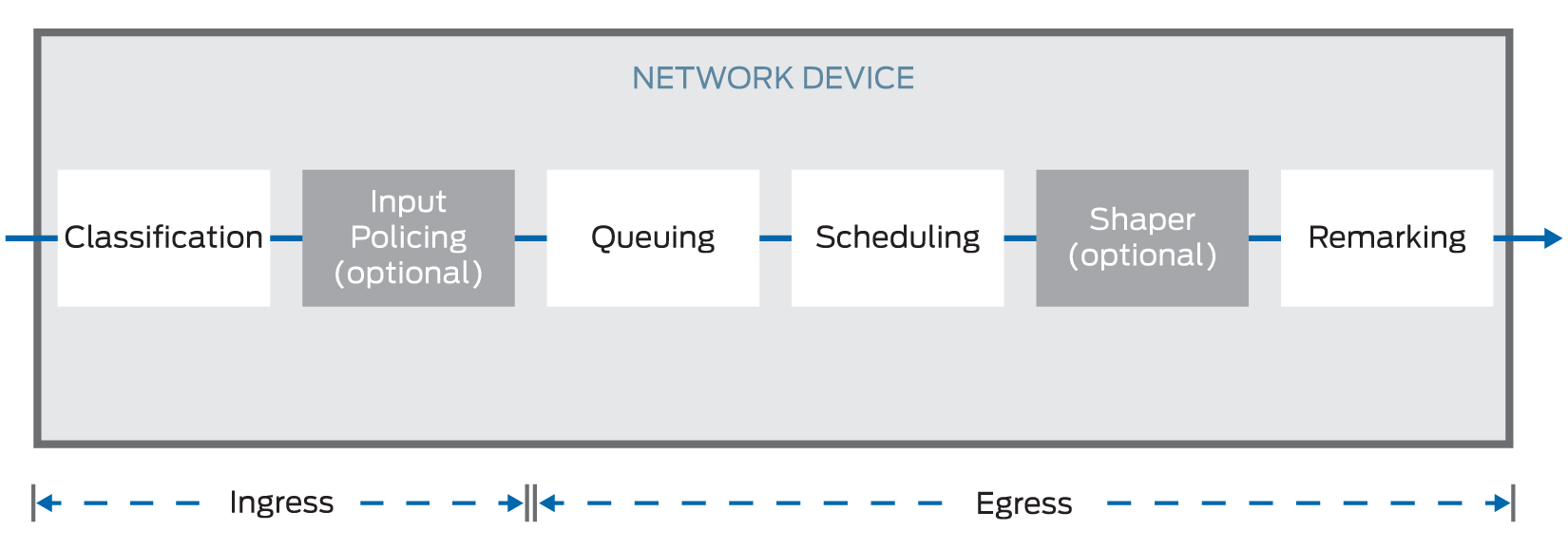 What is quality of service? - Juniper Networks