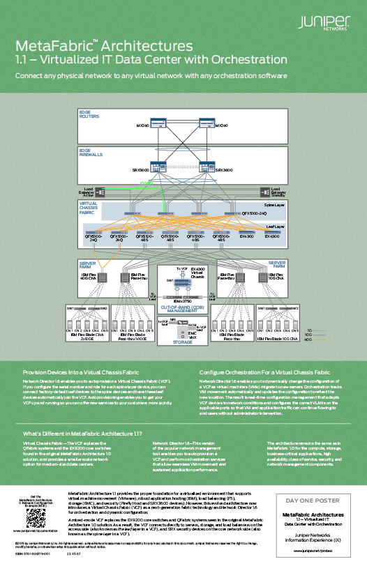 Blueprint: Architecture Of A Virtualized Data Center With Orchestration