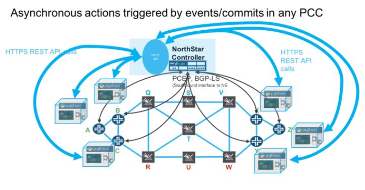 Juniper Northstar API Documentation