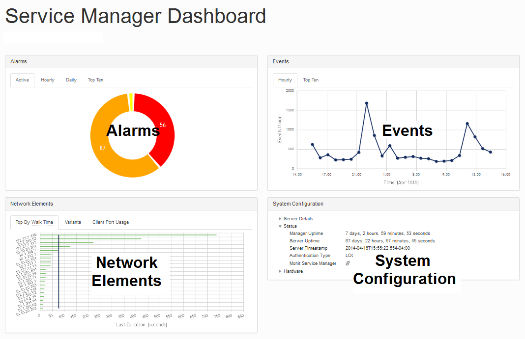 proNX Service Manager Dashboard Summary View