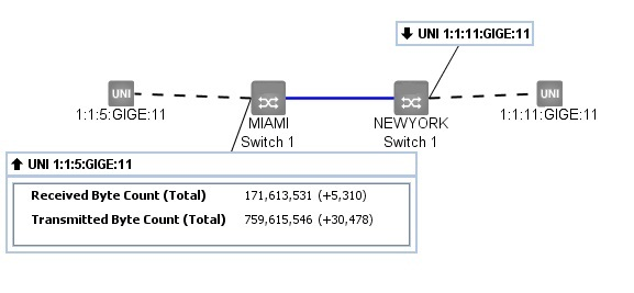 Real-time PMs Port Utilization View
