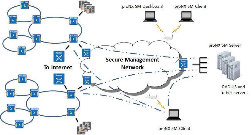 Typical Network Deployment