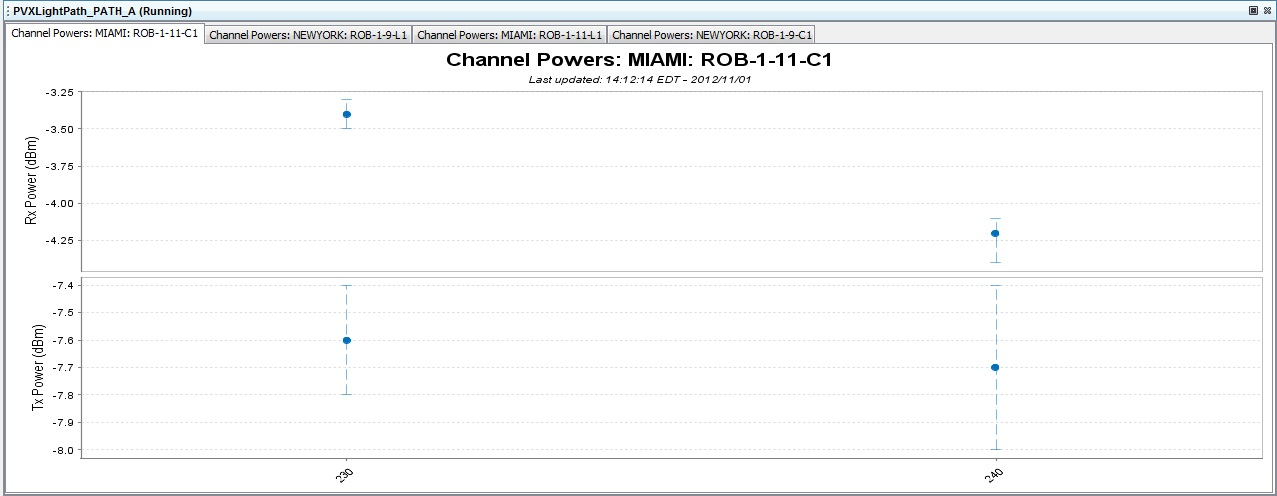 Real-time PMs All Channels View Graph