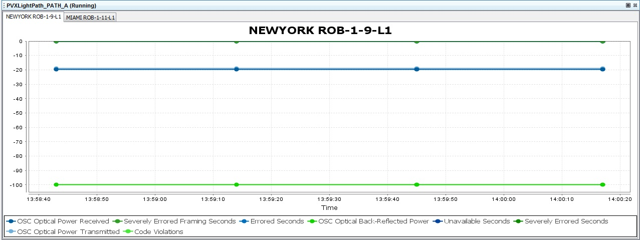 Real-time PMs OSC View Graph