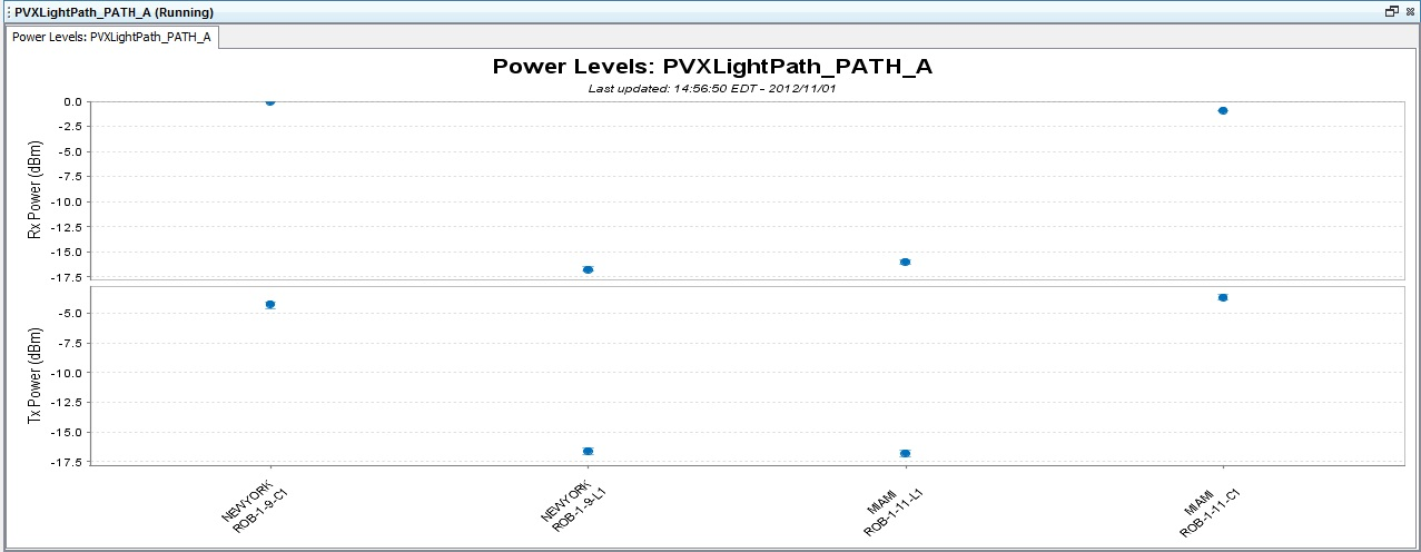 Real-time PMs Port View Graph