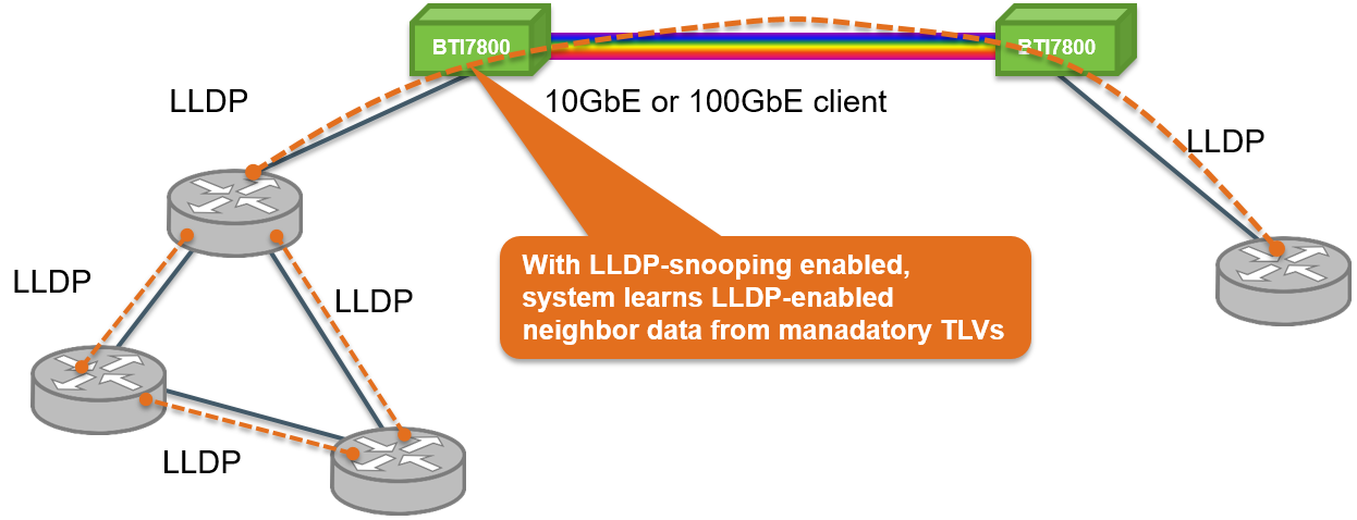 Link Layer Discovery Protocol (LLDP) Snooping - Technical
