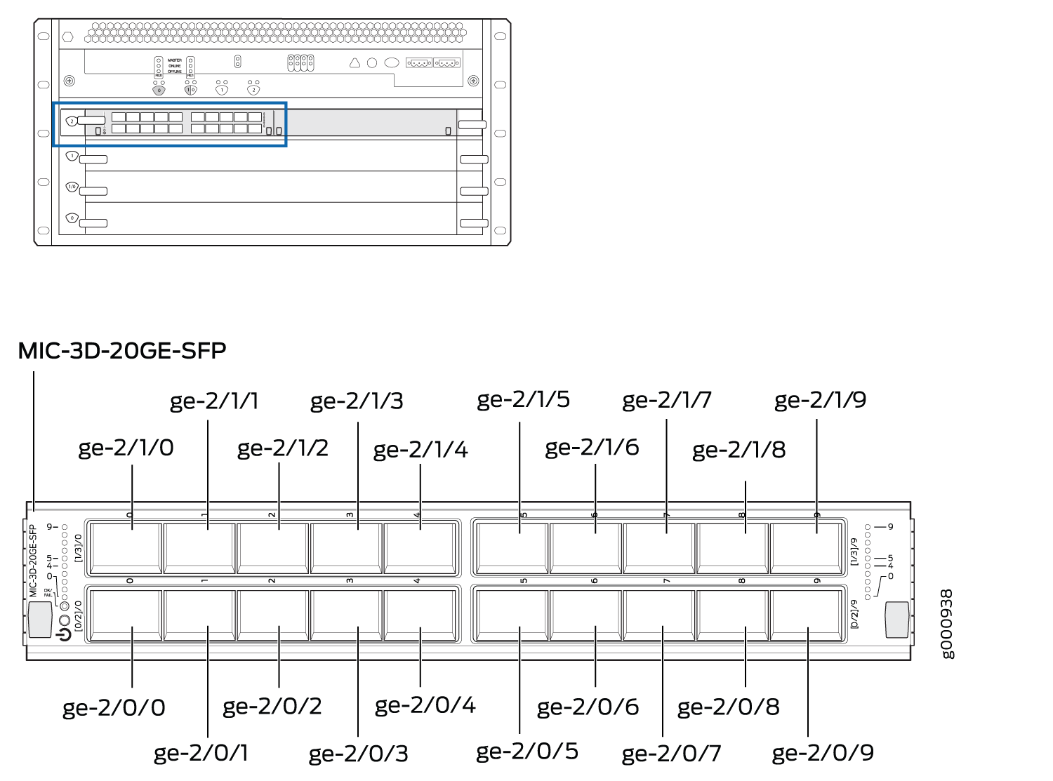 Port Numbering for Gigabit