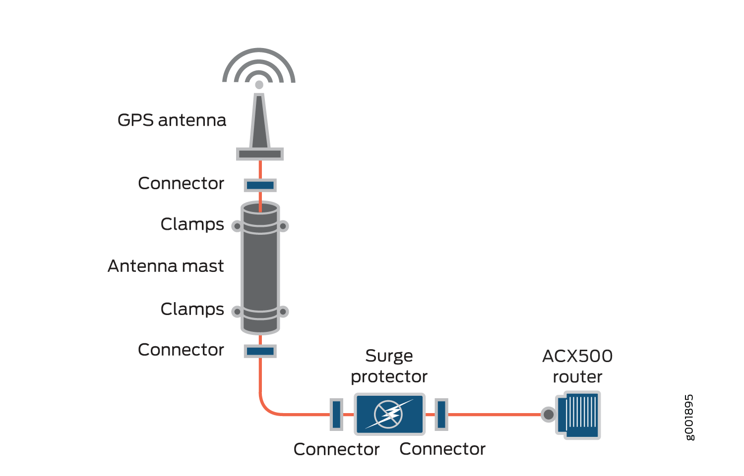 Requirements And Specifications For Installing A Gnss