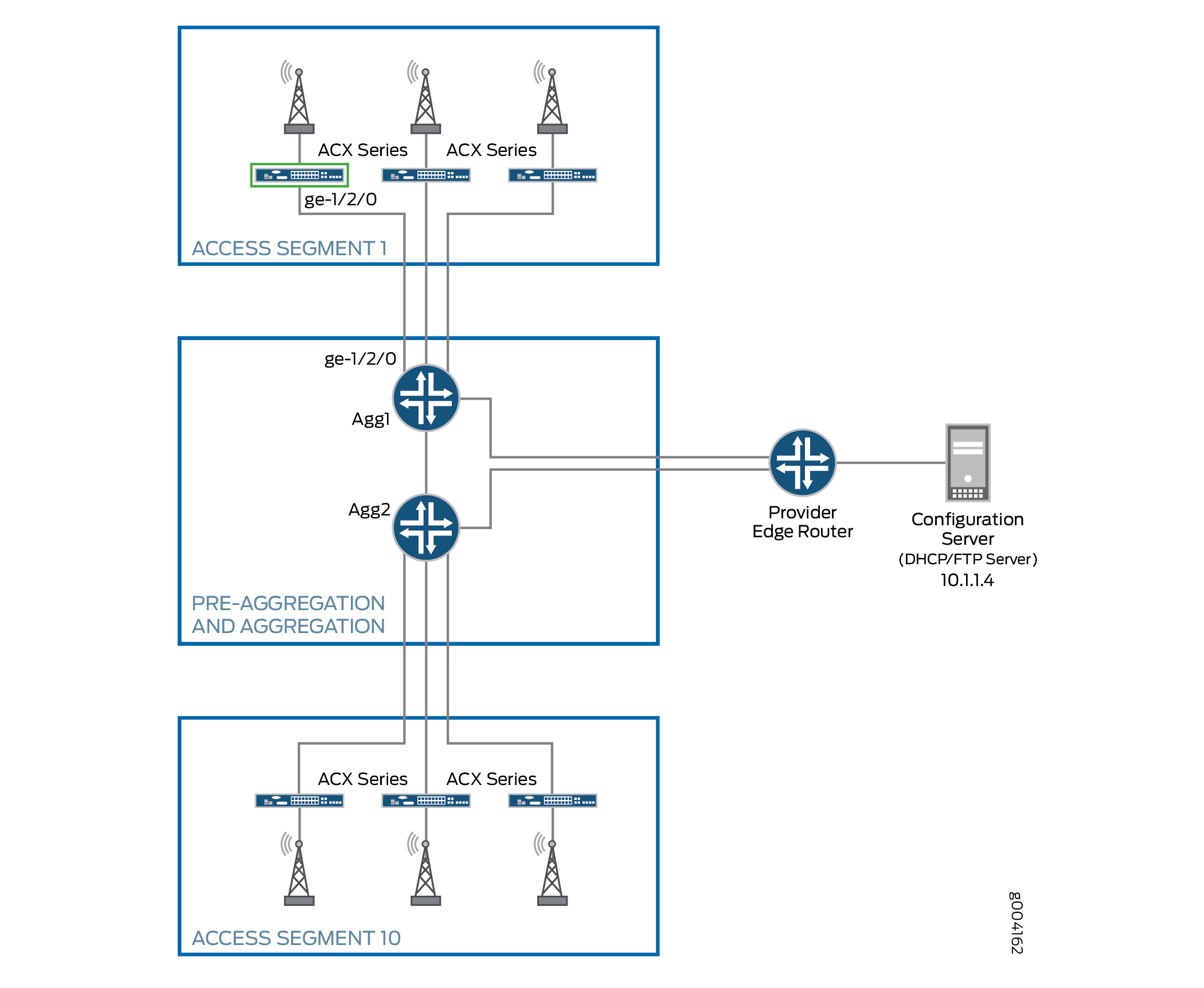 Example: Deploying ACX Routers Using the ZTD Pull Method