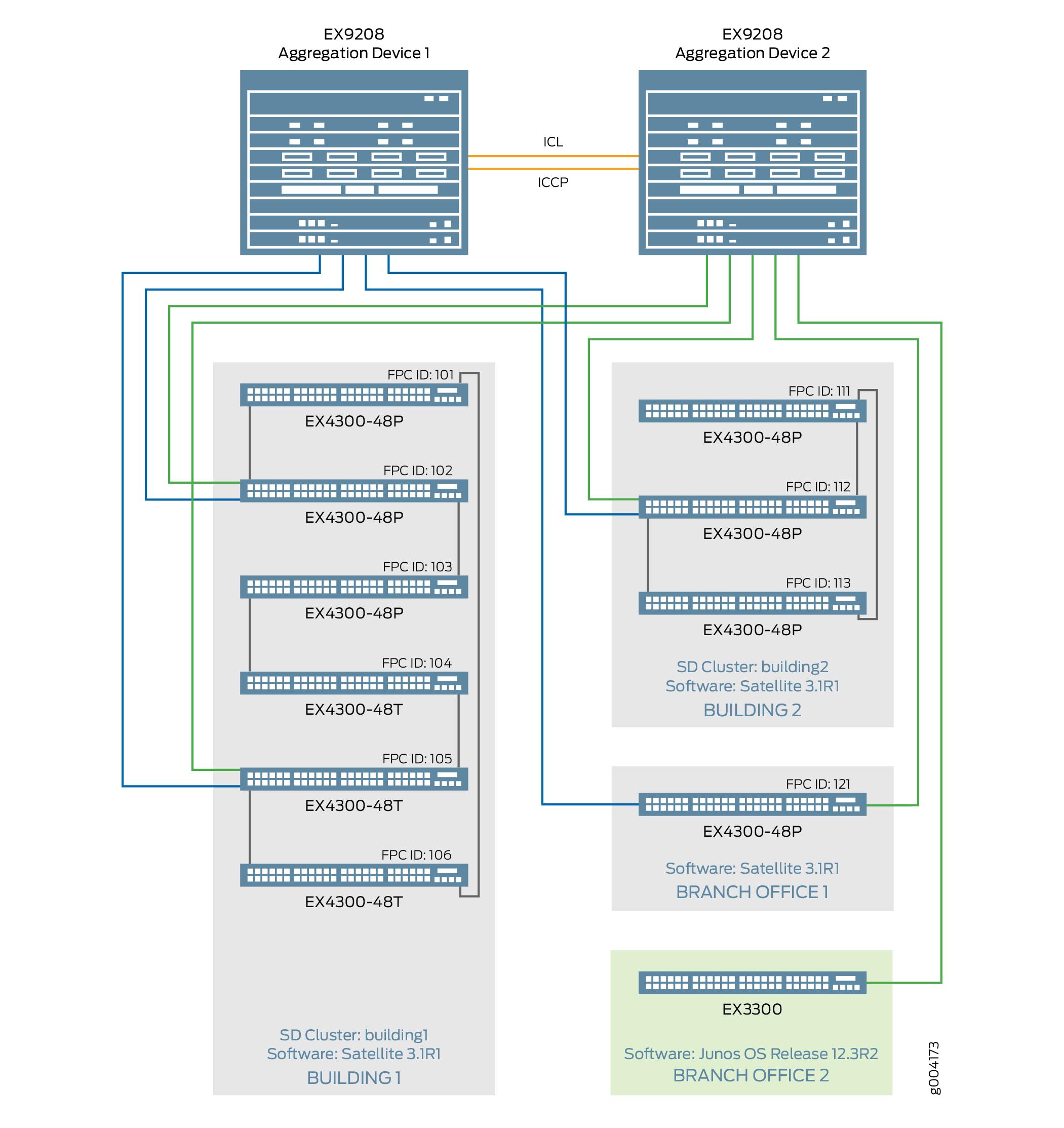 Example: Enabling Junos Fusion Enterprise on an Enterprise Campus ...
