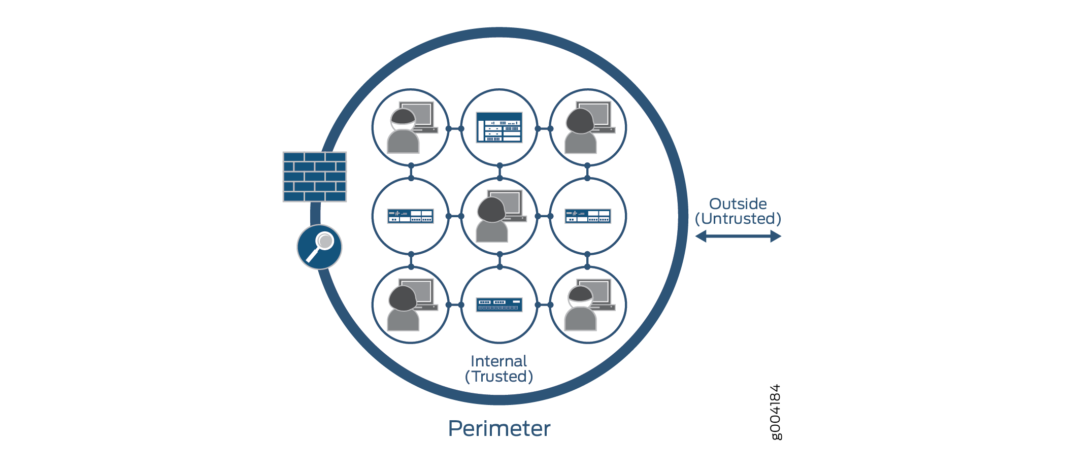 Perimeter-Defined Security Model