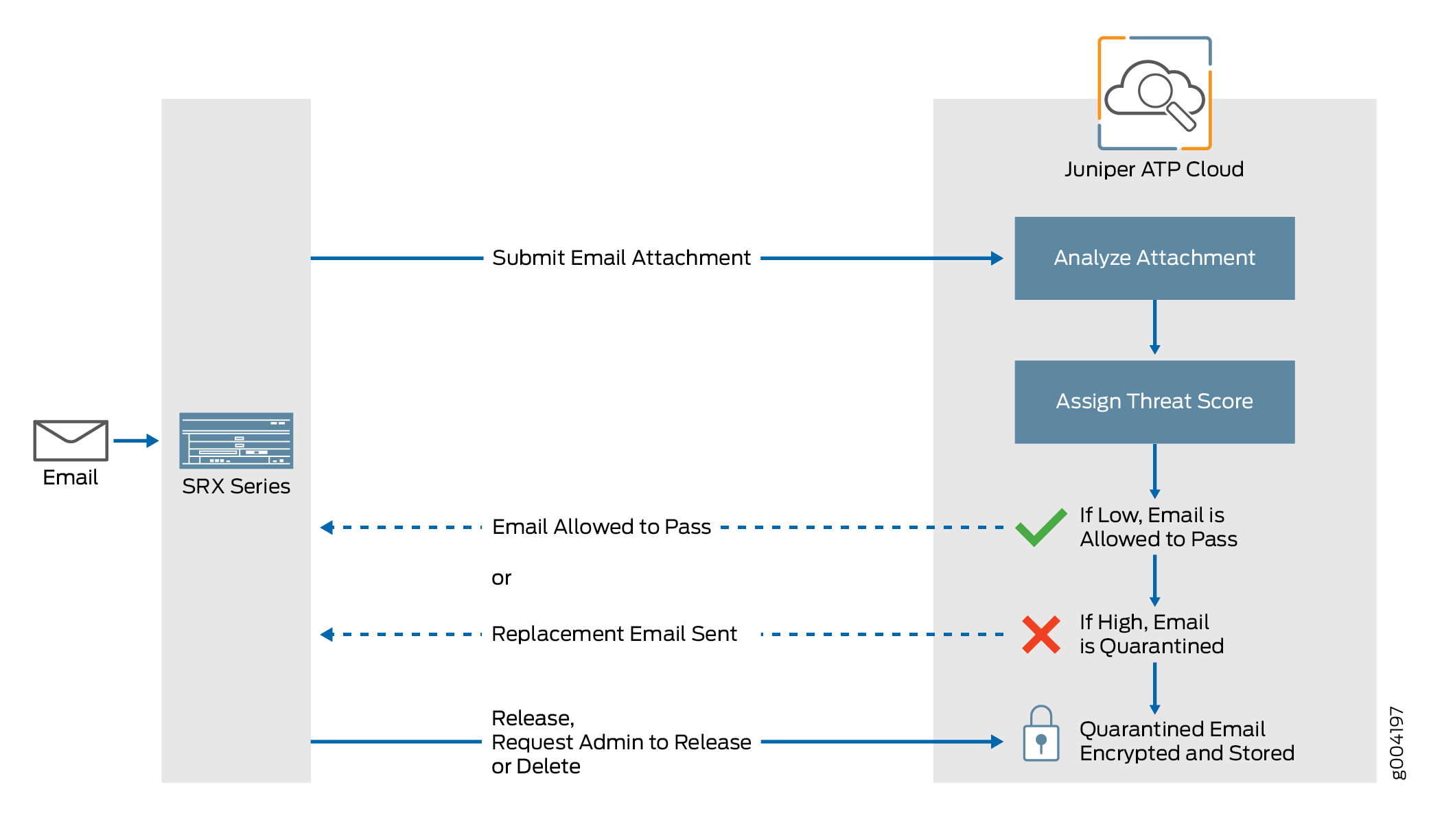 Email Management Overview