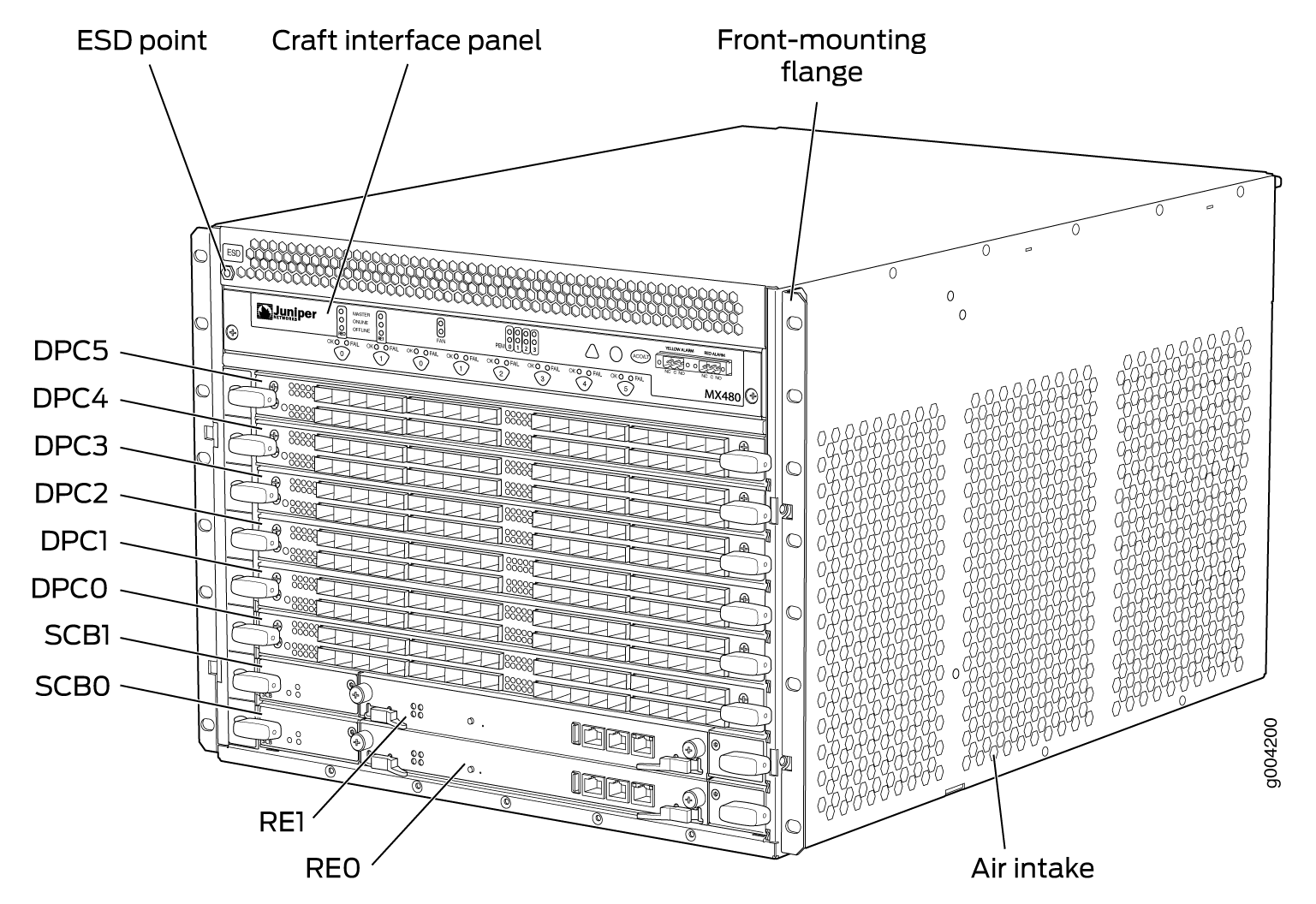 Front View of a Fully Configured Router Chassis
