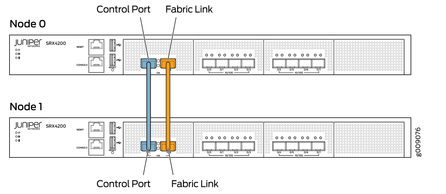 Connecting SRX Series Devices to Create a Chassis Cluster