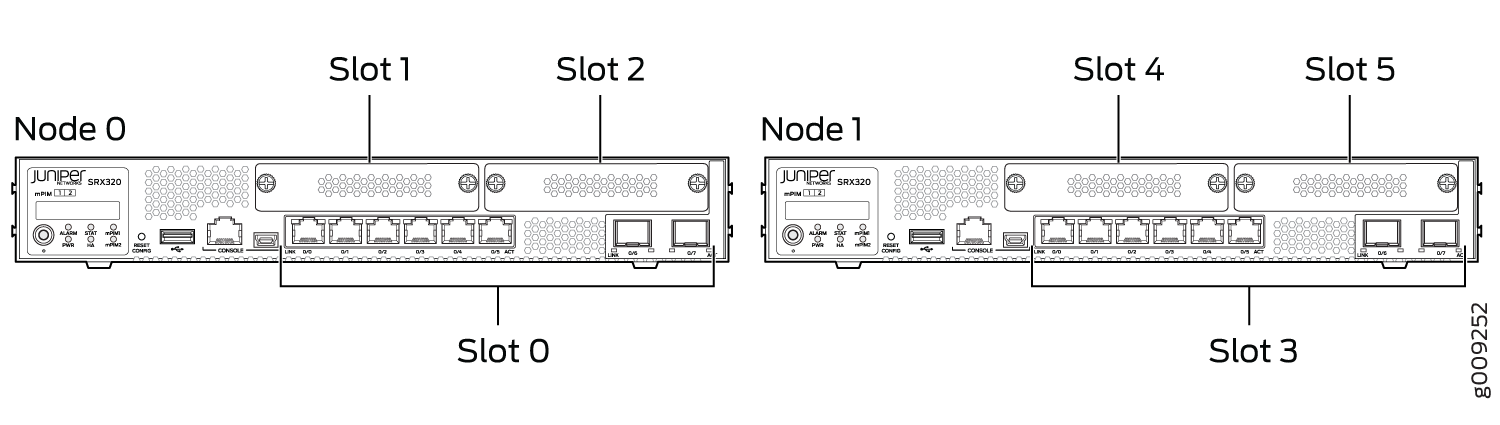 Slot Numbering in SRX320 Chassis Cluster