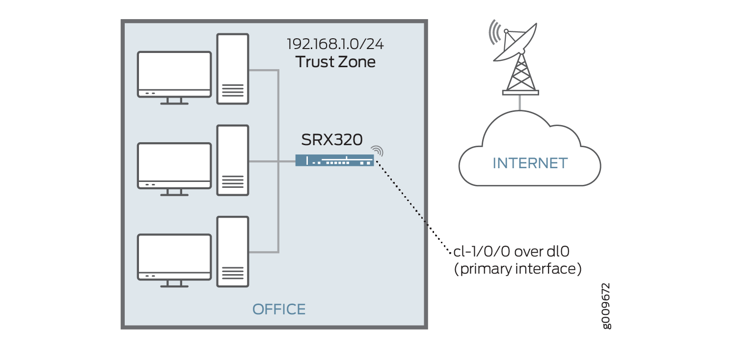 Configuring LTE Interfaces - TechLibrary - Juniper Networks