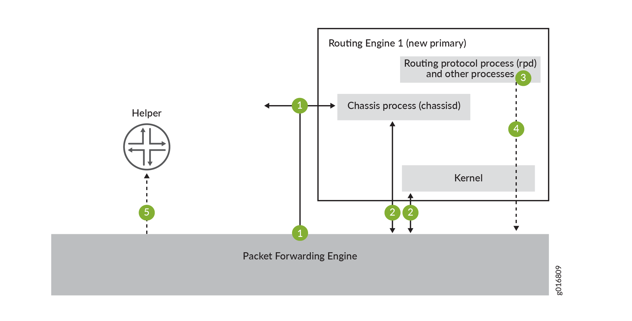 Graceful Routing Engine Switchover Process