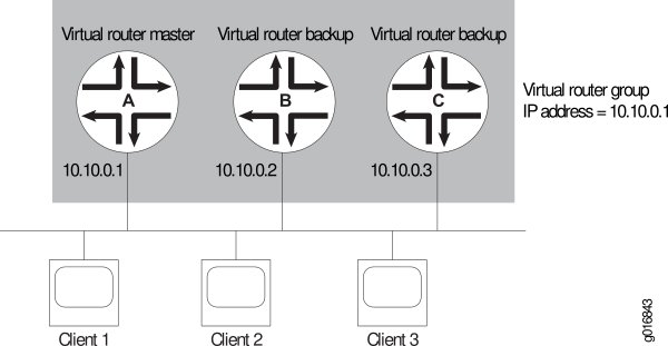 Basic VRRP for IPv4 Family