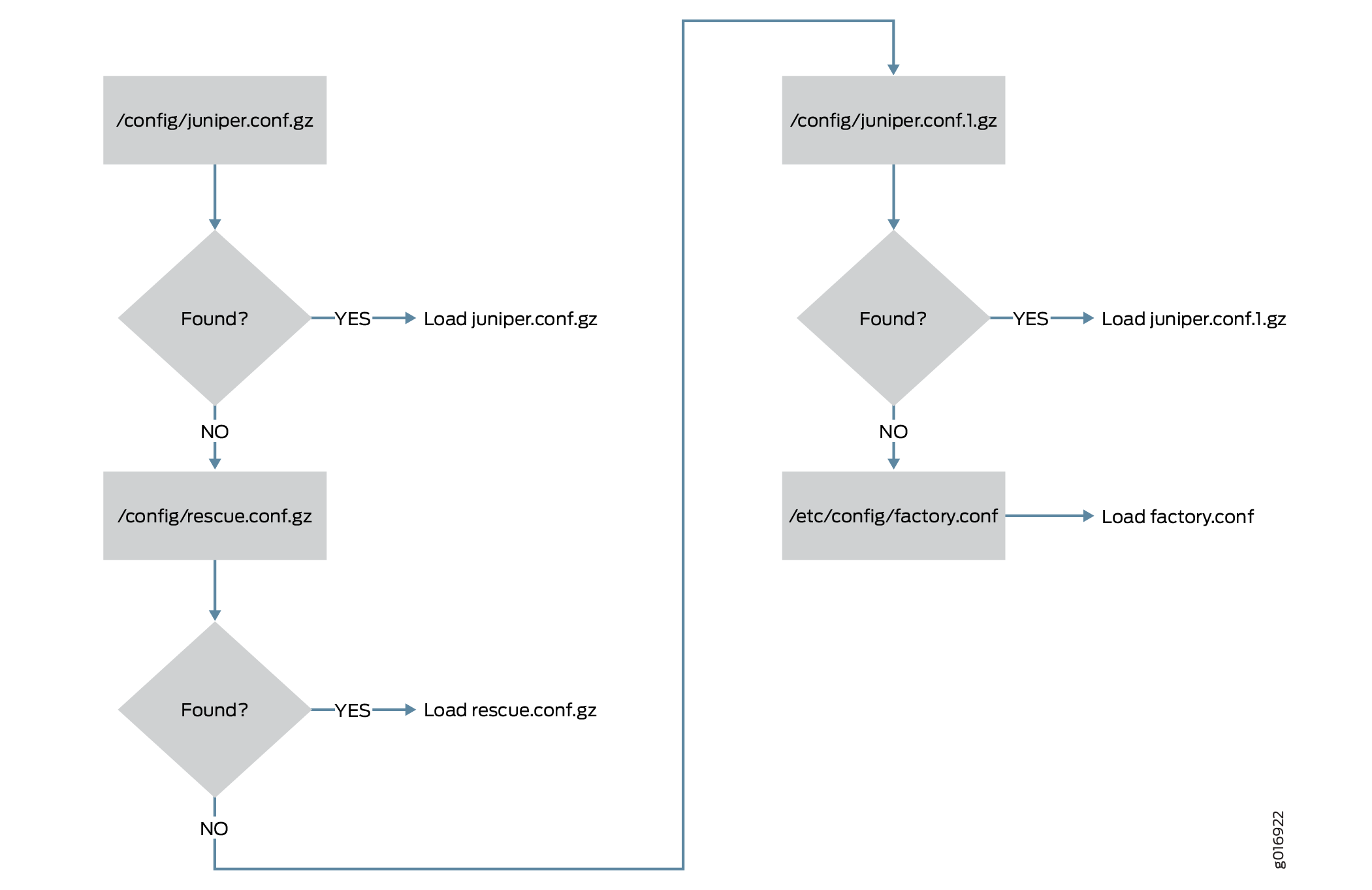 Configuration Files - TechLibrary - Juniper Networks