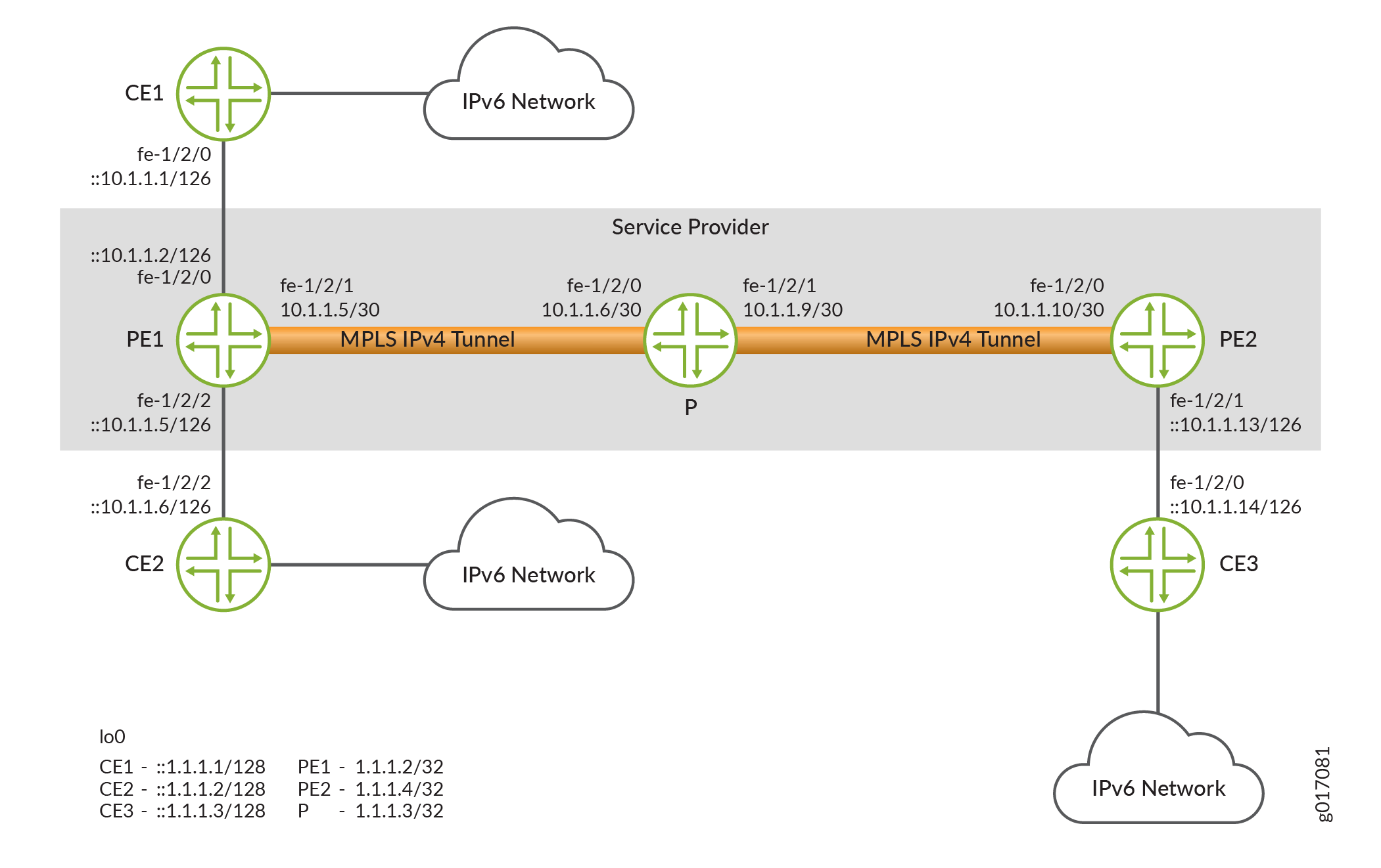 IPv6 Networks Linked by MPLS IPv4 Tunnels