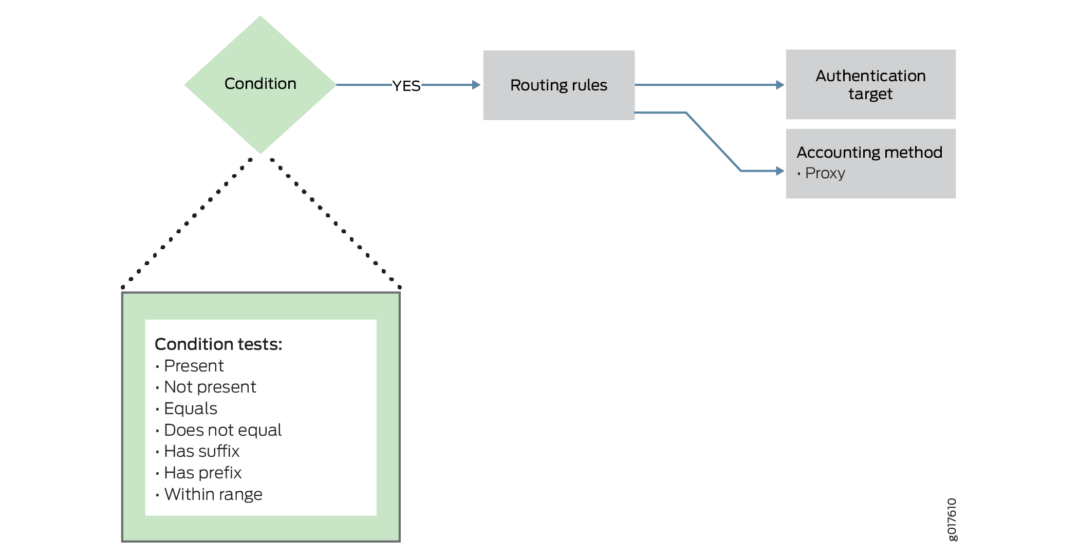 Explicit Routing Rule Process