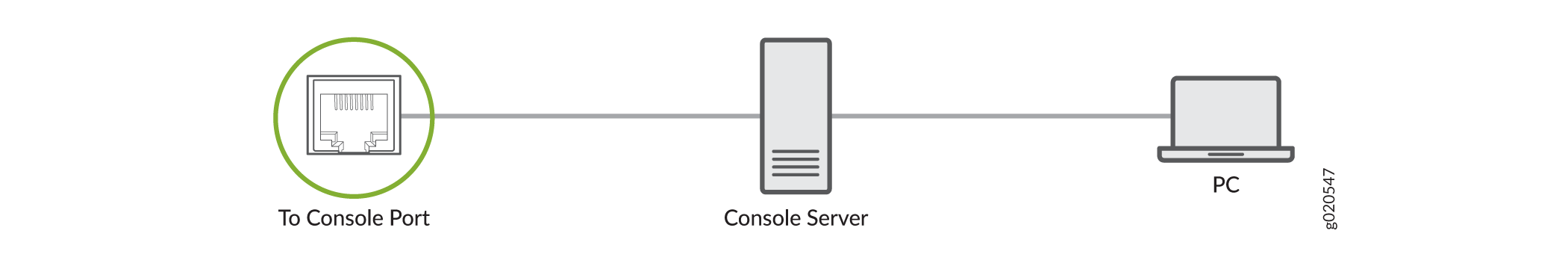 Connect a Device to a Management Console Through a Console Server