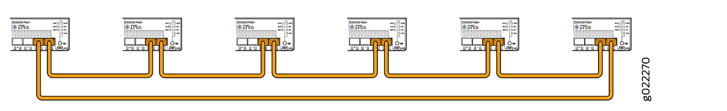 EX3400 Switches Mounted on Adjacent Racks and Connected in a Ring Topology Using Medium and Long Cables: Example 1