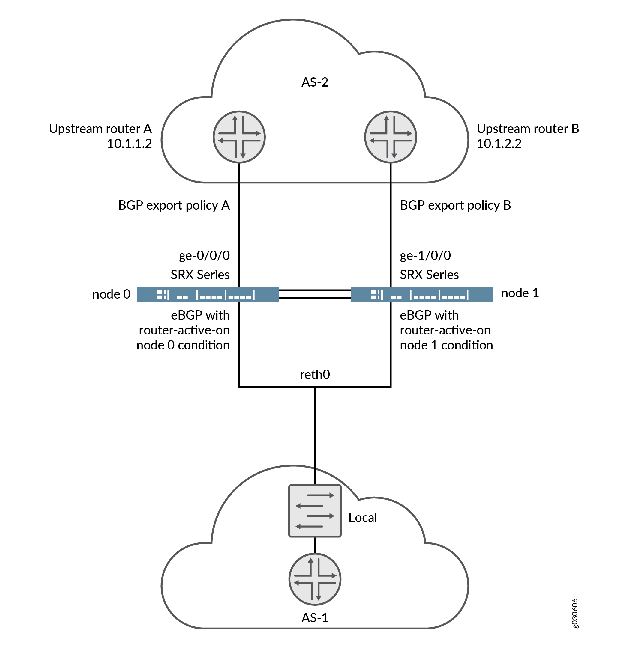 Conditional Route Advertising on SRX Series Devices in a Chassis Cluster