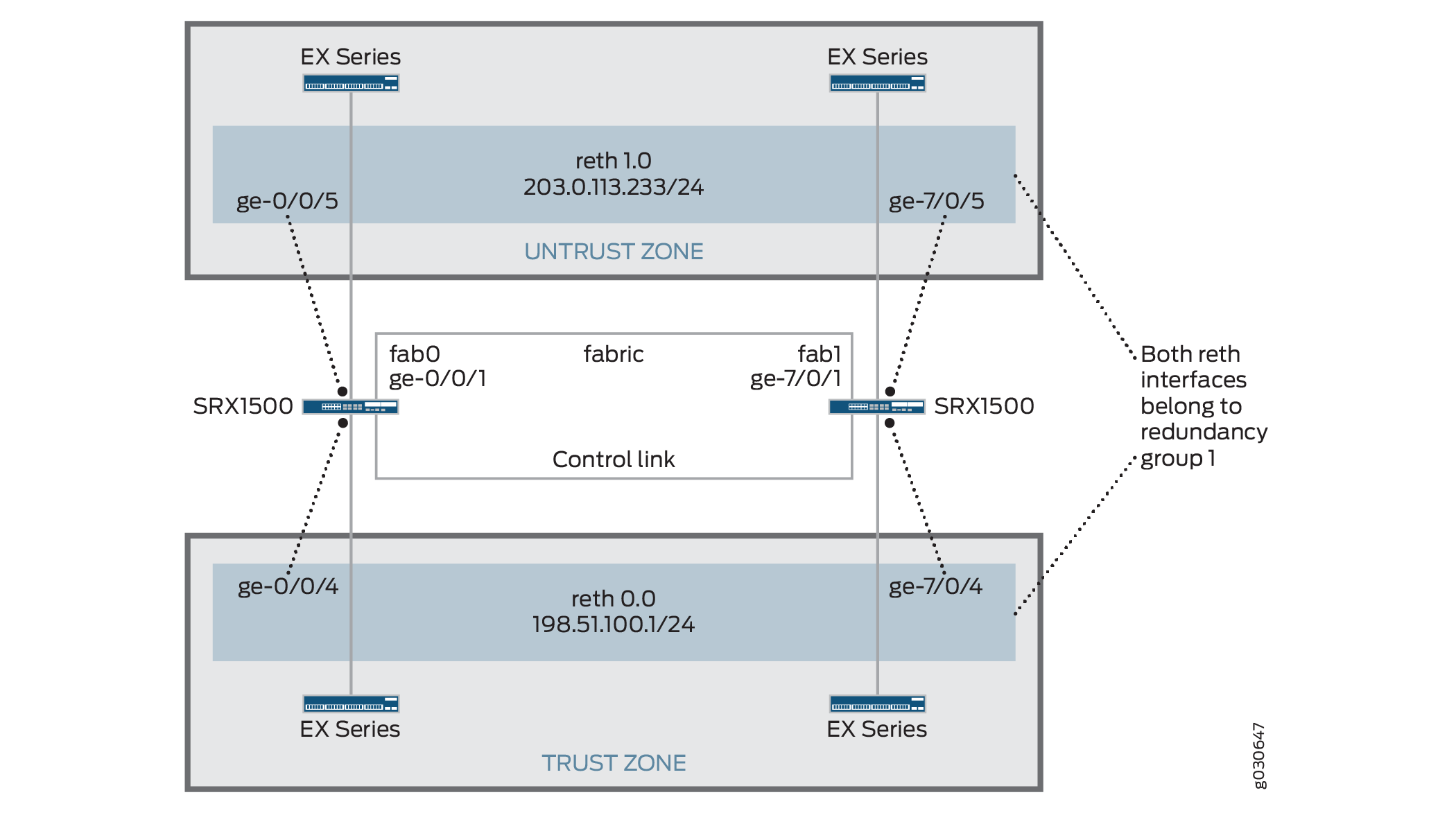 Configuring Chassis Clustering On An Srx Series Devices Single Node Wiring Diagram Configuration