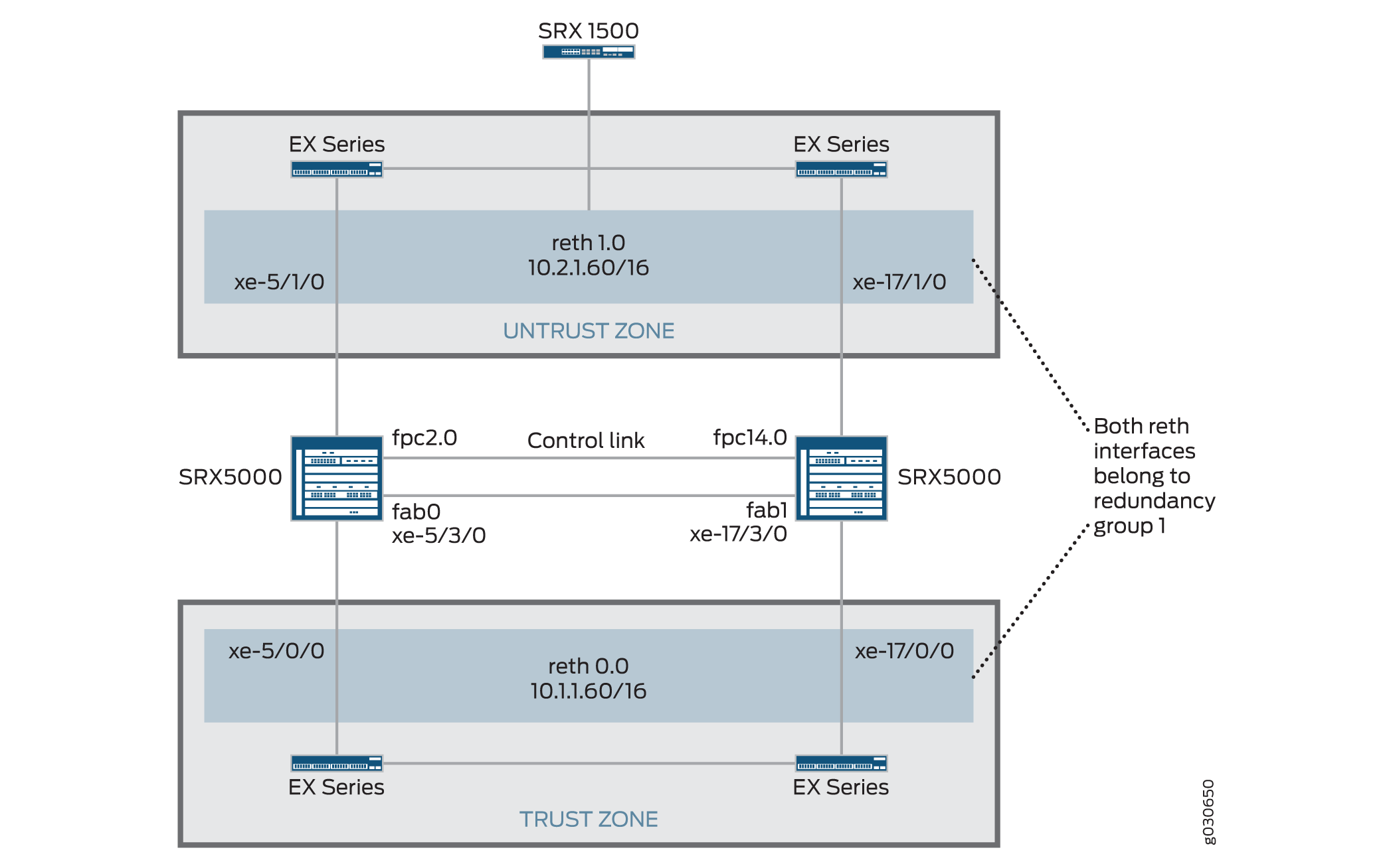 Active/Passive Chassis Cluster with IPsec Tunnel Topology (SRX Series Devices)