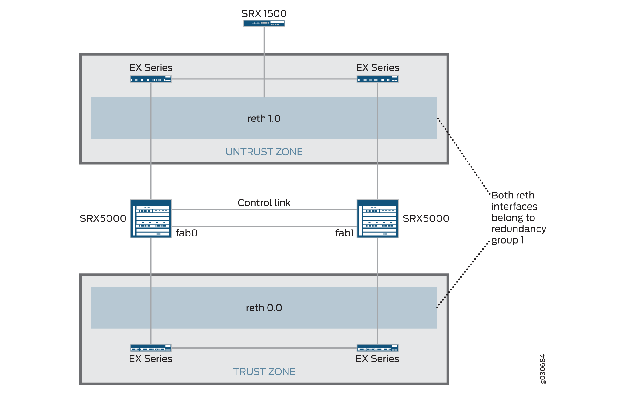 Active/Passive Chassis Cluster Deployments - TechLibrary - Juniper