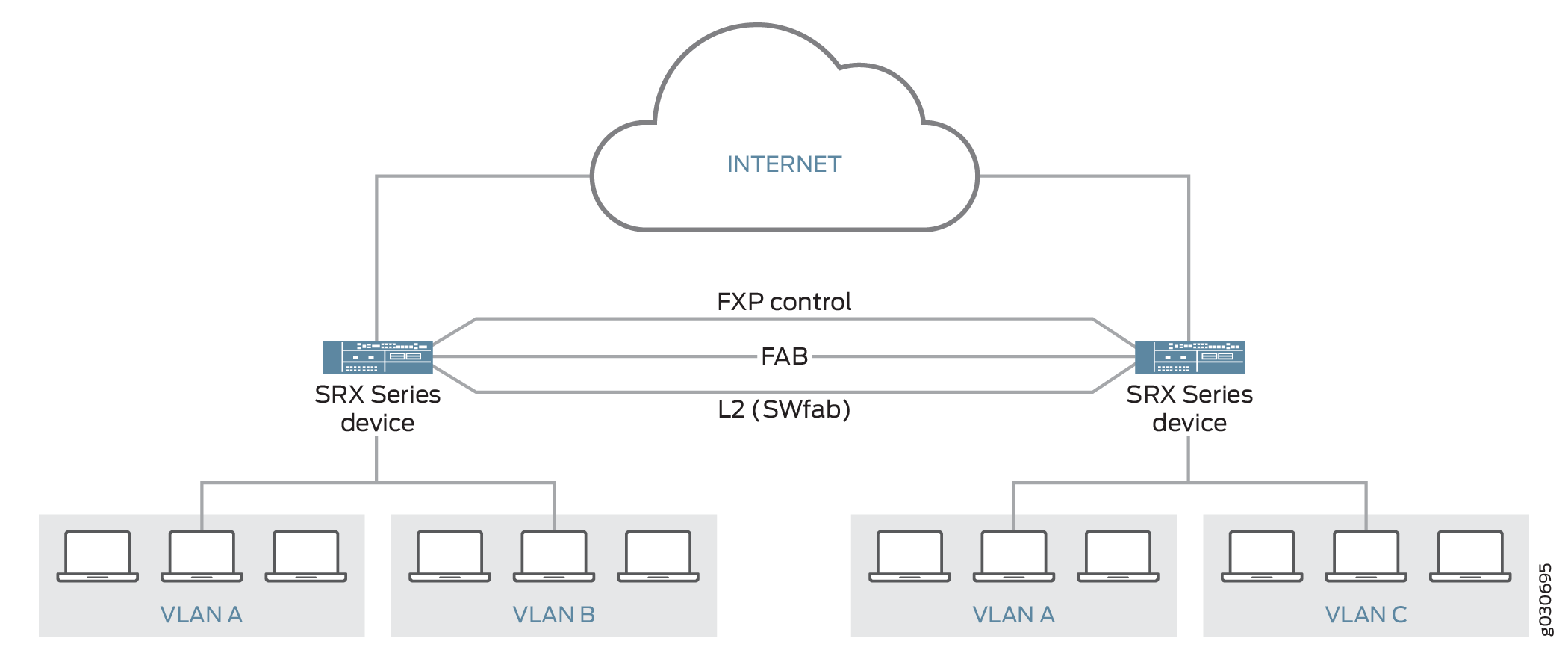 Ethernet Switching on Chassis Cluster - TechLibrary - Juniper Networks
