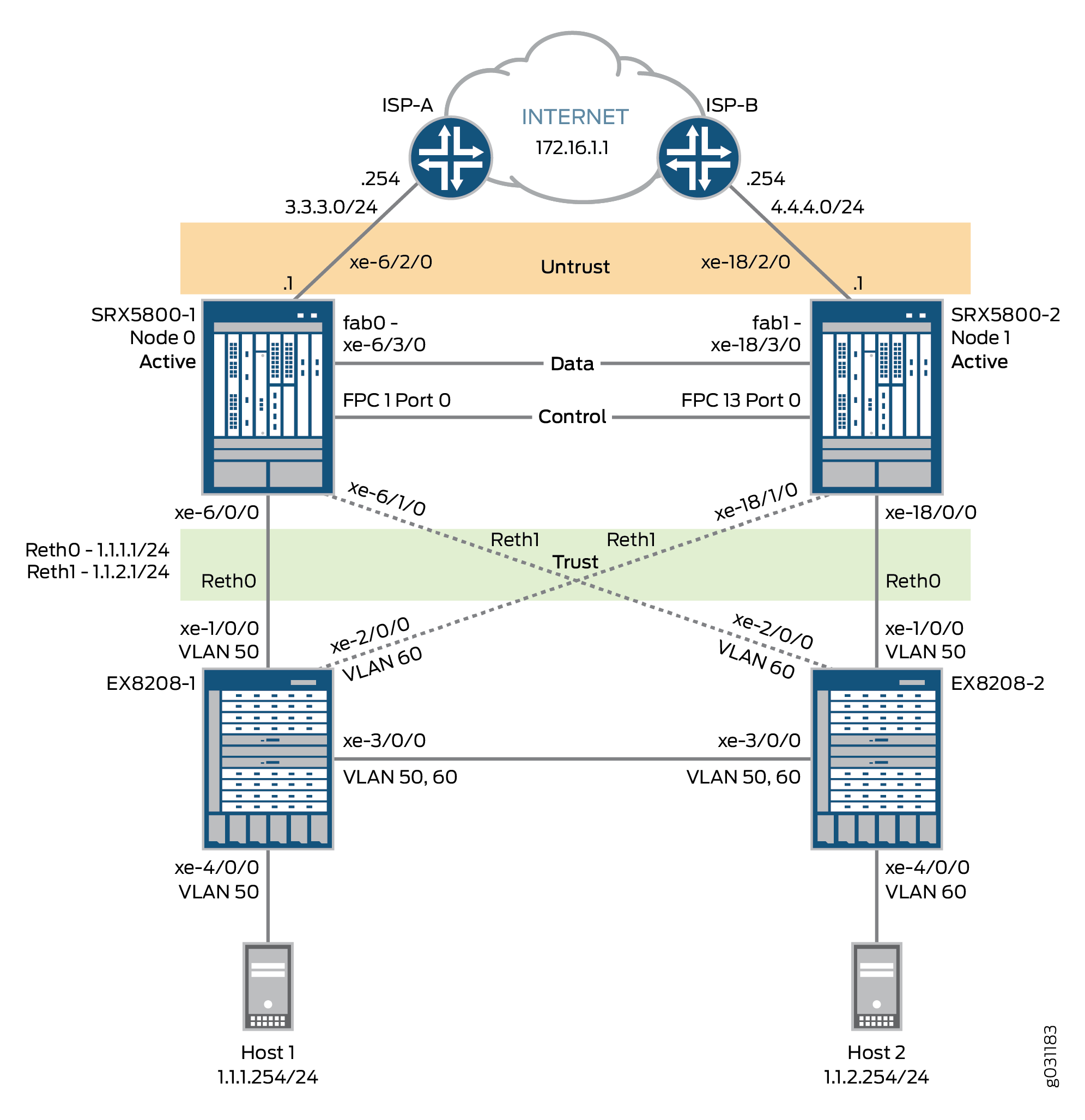 Example: Configuring an Active/Active Layer 3 Cluster Deployment