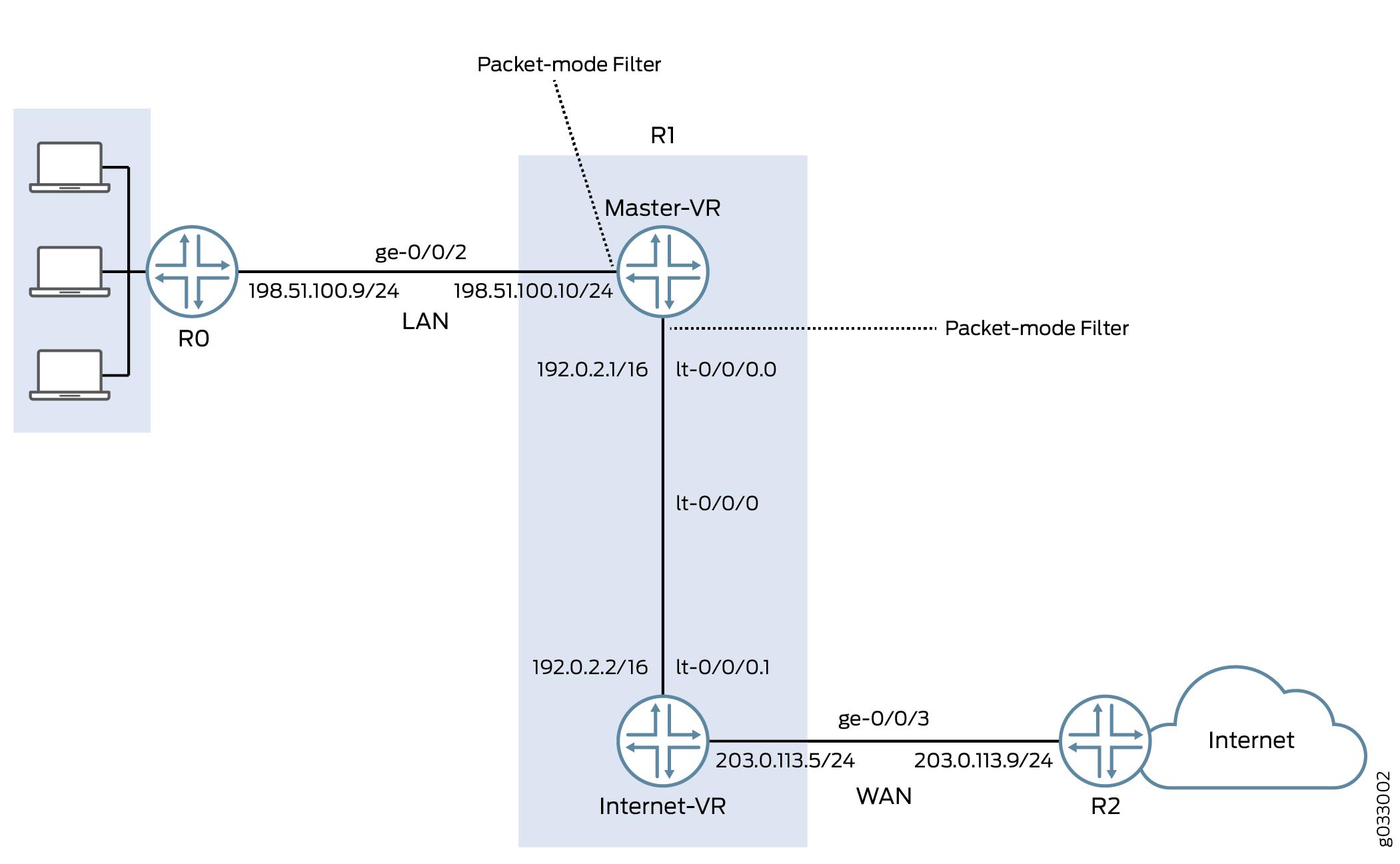 Packet-Based Forwarding - TechLibrary - Juniper Networks