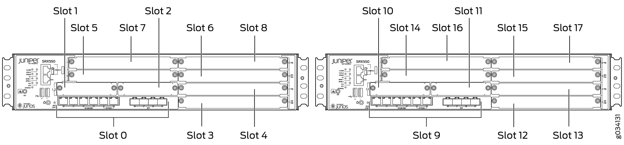 Slot Numbering in SRX550M Chassis Cluster