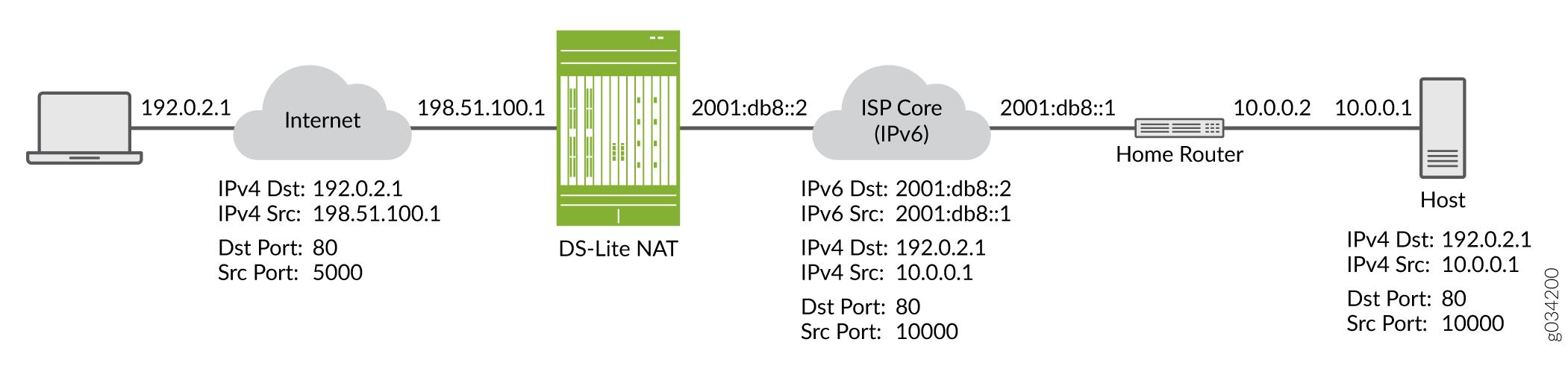 Understanding Ipv6 Dual Stack Lite Techlibrary Juniper Networks