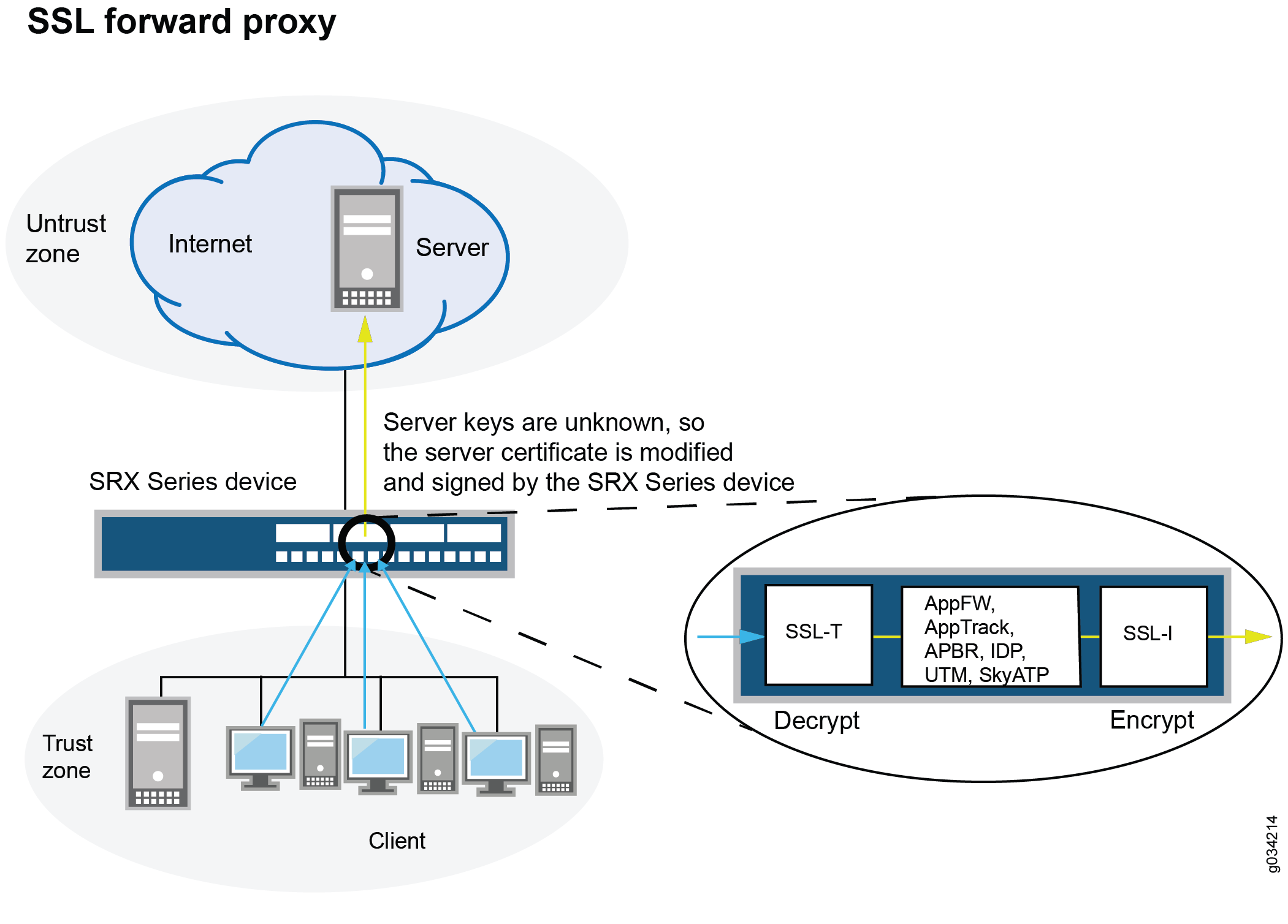 SSL Proxy - TechLibrary - Juniper Networks