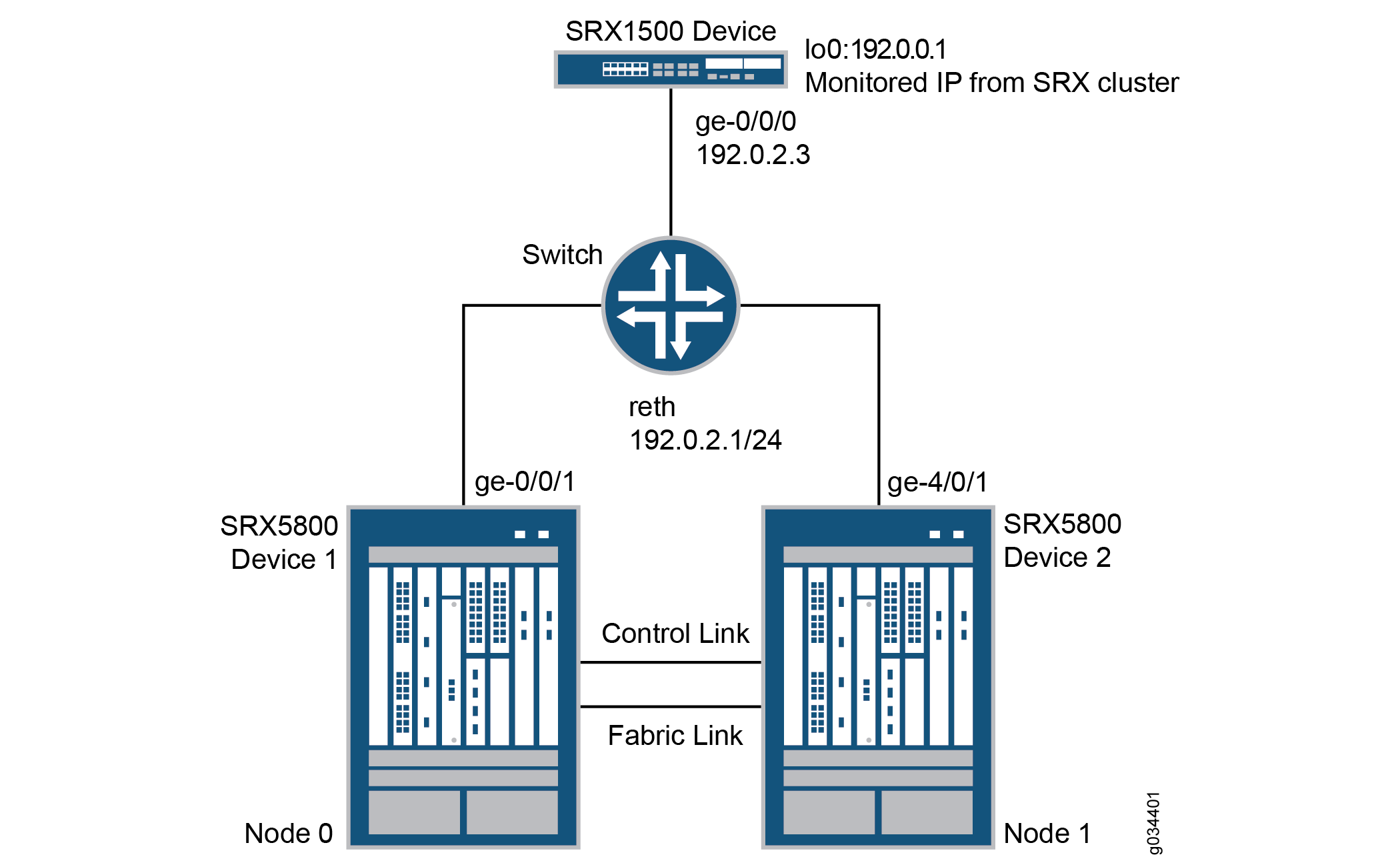 Example: Configuring IP Monitoring on SRX Series Devices