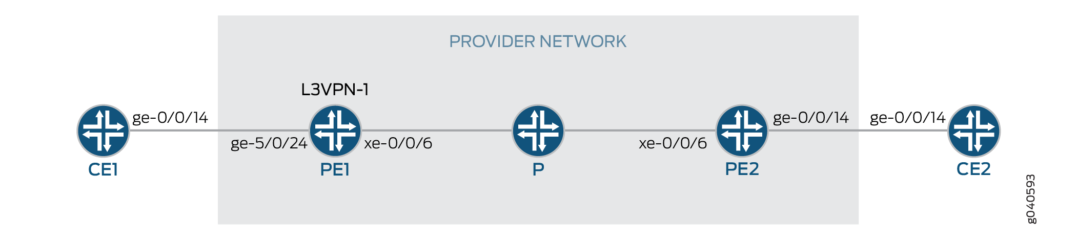Example: Configuring MPLS-Based Layer 3 VPNs - TechLibrary - Juniper