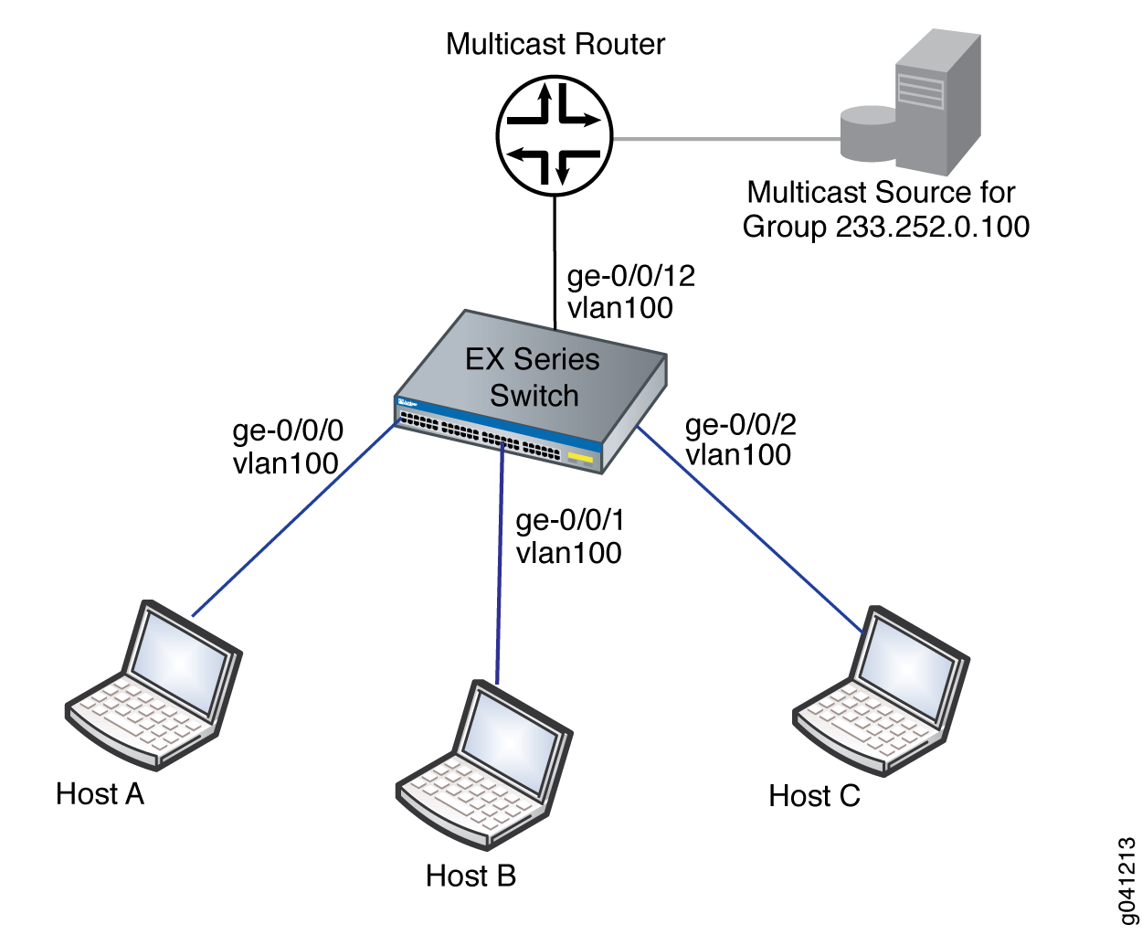 Example: Configuring IGMP Snooping on EX Series Switches